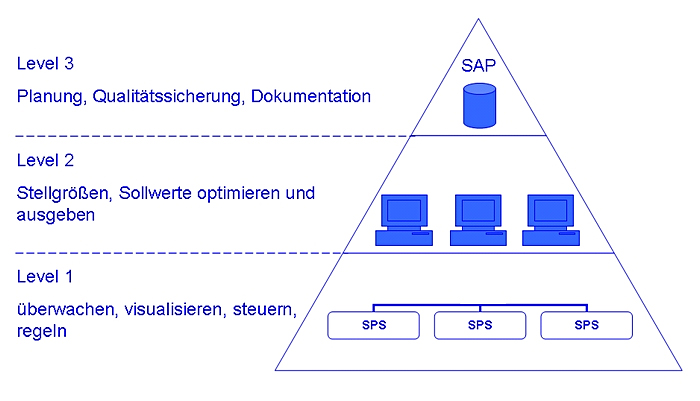 Prozessautomation | ATG